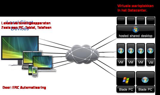 Bureaublad virtualisatie